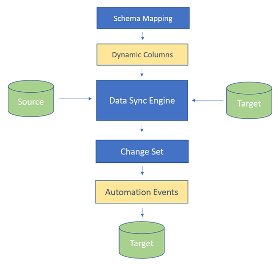 Data Sync Overview
